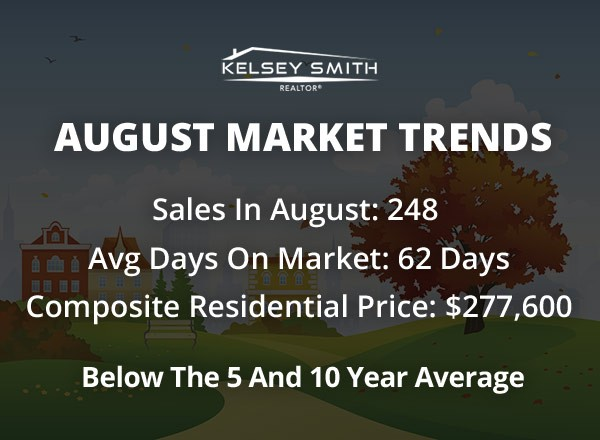 Regina Housing Market Slow in August 2018