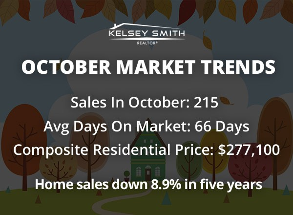 Real Estate in Regina Unchanged In October
