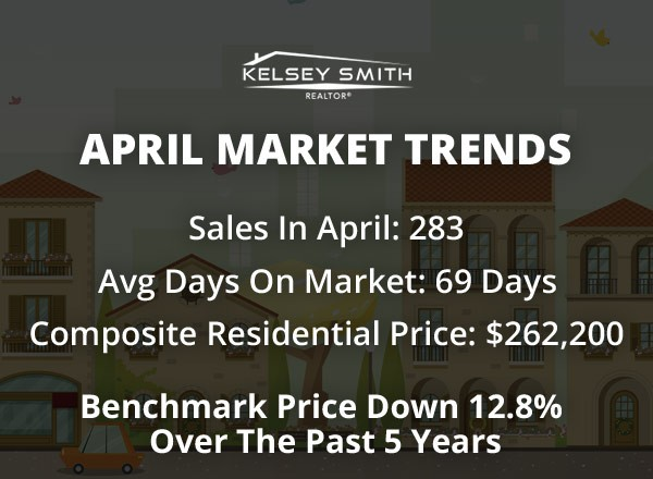 Regina Real Estate Surges in April!
