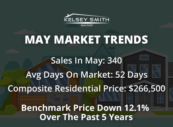 The Market & Regina MLS Listings Surprise in May!