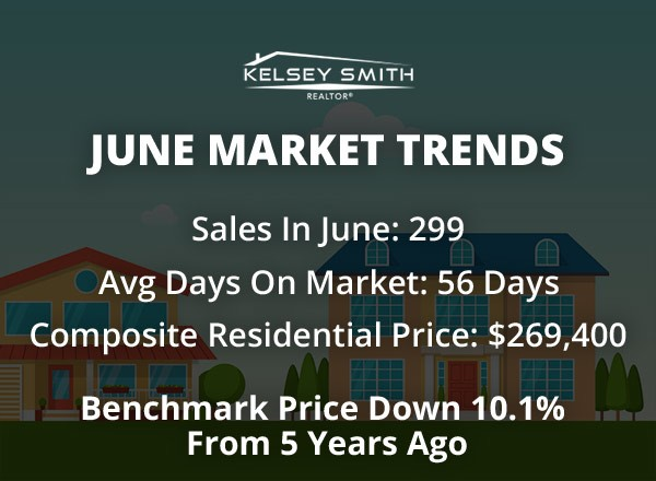 Regina Home Sales Soft in June