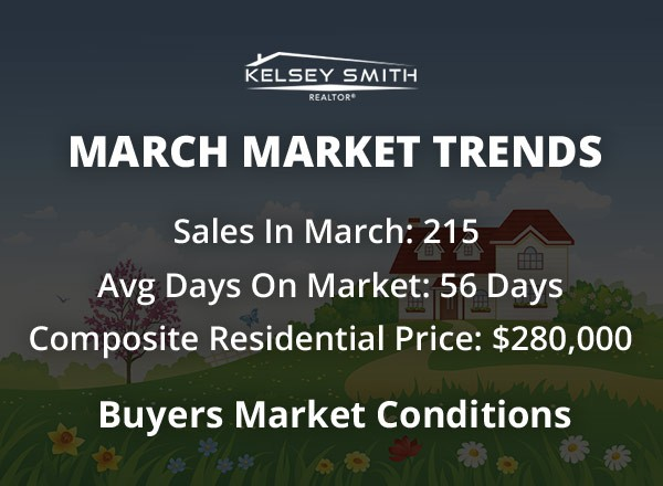 Regina Housing Market Disappointing in Month of March