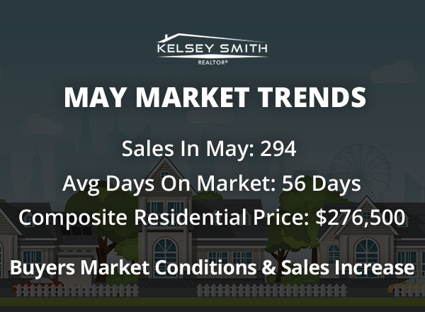 May Numbers for Regina Housing Market