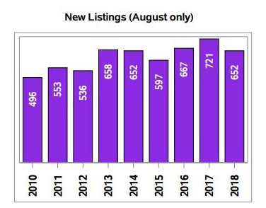 Regina Market Trends - August New Listings