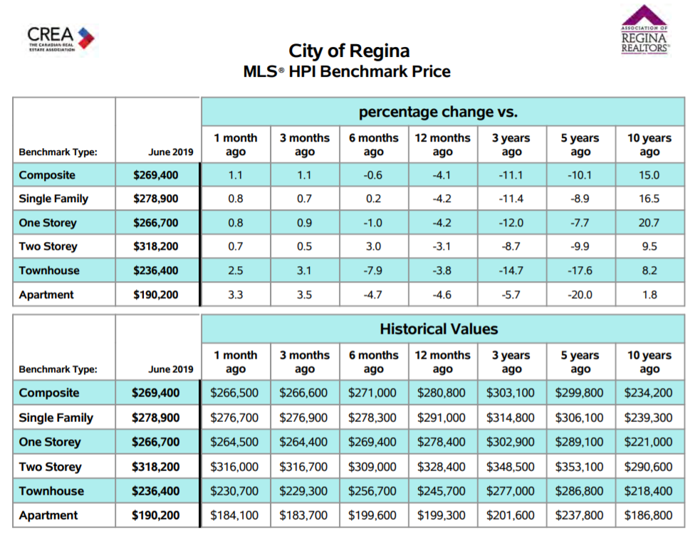Regina Home Sales June 2019